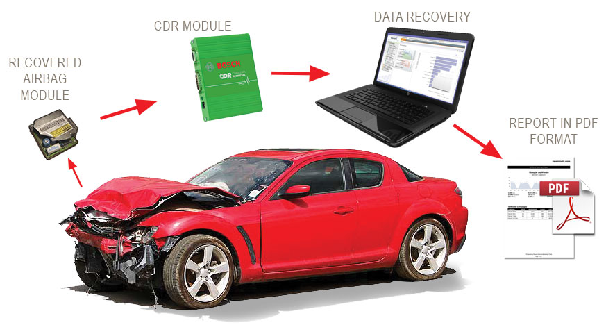 Collision Data Recovery Process